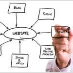 Prinsip Asas dalam Bisnes Internet