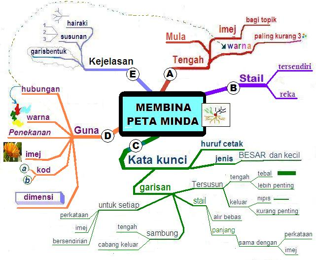 Peta Minda Ringkas